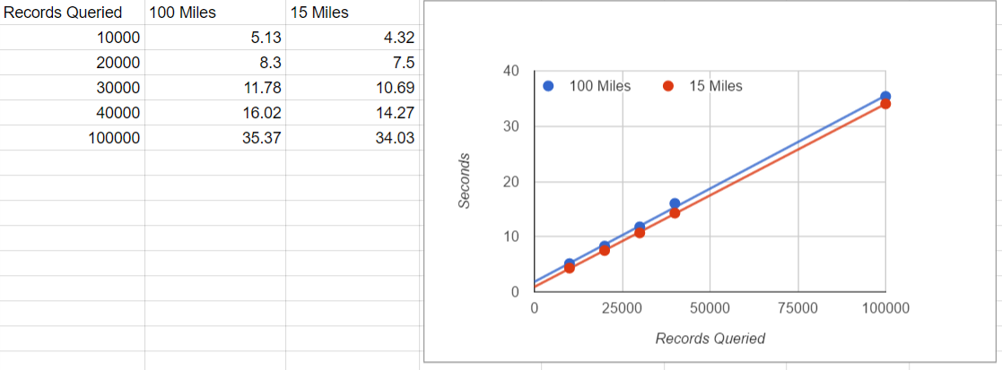 15 Mile Query Results